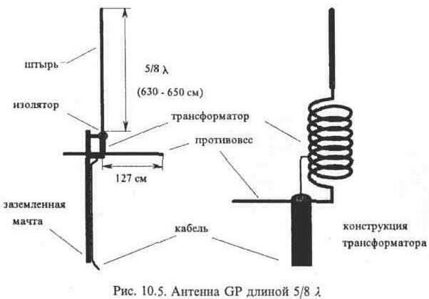 Активная антенны своими руками